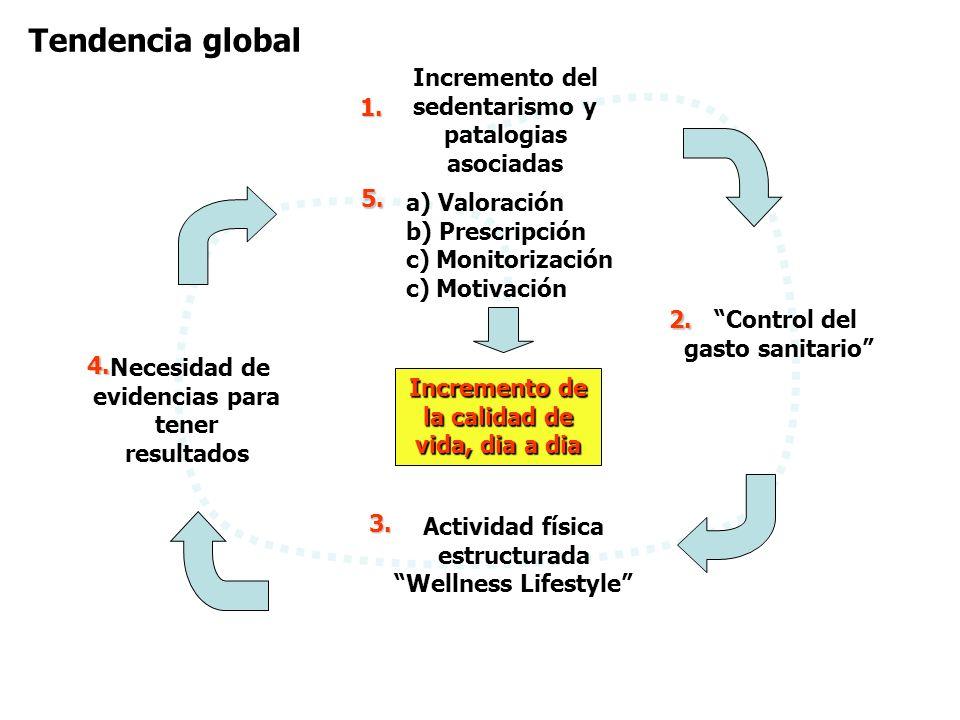 Tendencia global Incremento del sedentarismo y patalogias asociadas 1.