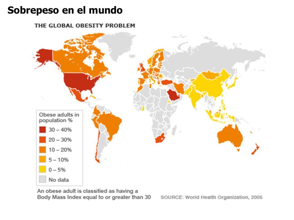 Sobrepeso en el mundo