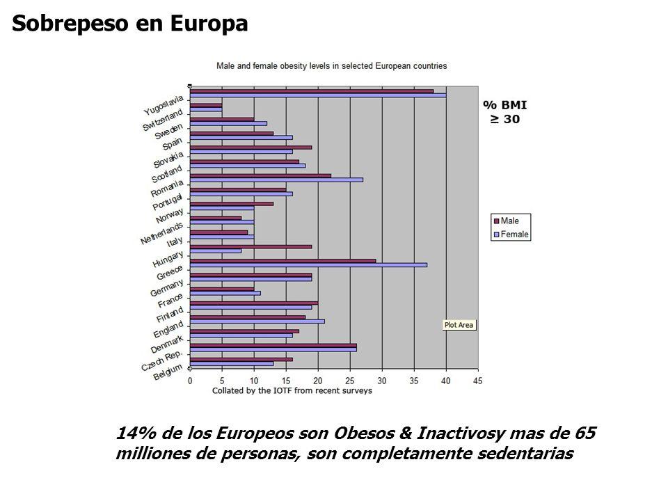 Sobrepeso en Europa 14% de los Europeos son Obesos & Inactivosy mas de 65 milliones de personas, son completamente sedentarias.