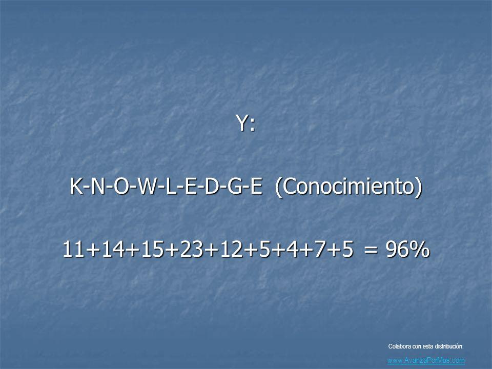 K-N-O-W-L-E-D-G-E (Conocimiento) 11+14+15+23+12+5+4+7+5 = 96%