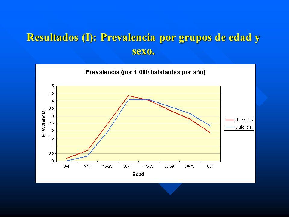 Resultados (I): Prevalencia por grupos de edad y sexo.