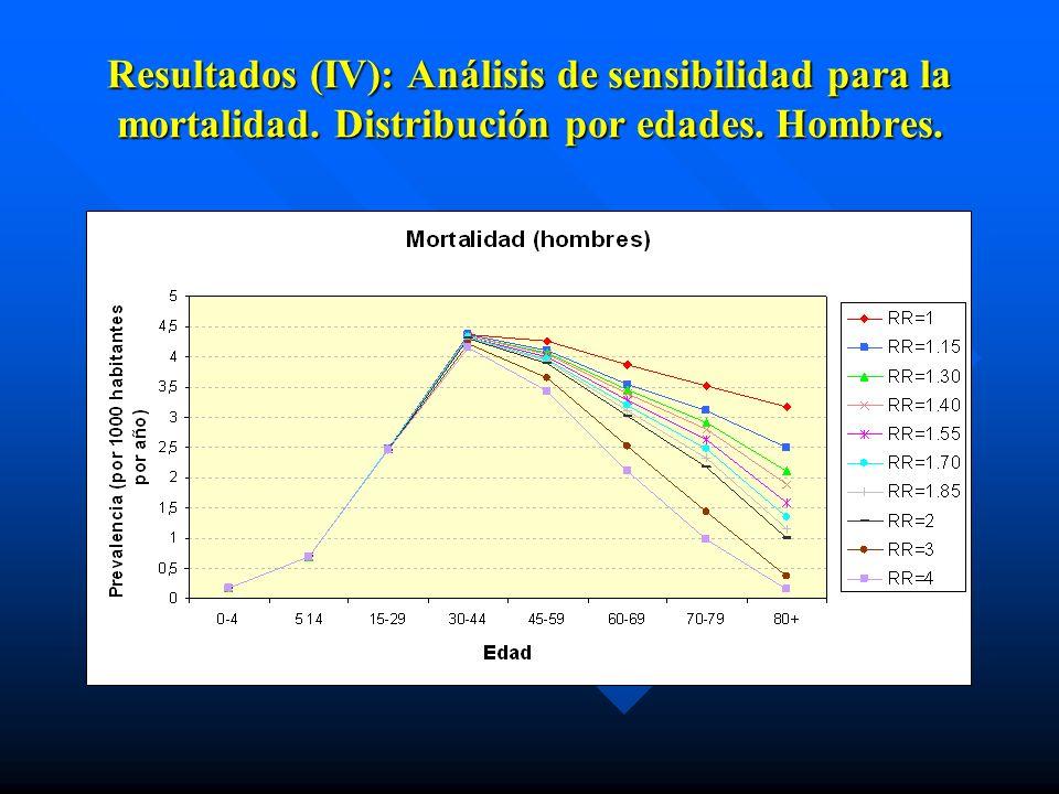 Resultados (IV): Análisis de sensibilidad para la mortalidad