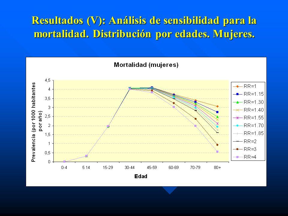 Resultados (V): Análisis de sensibilidad para la mortalidad