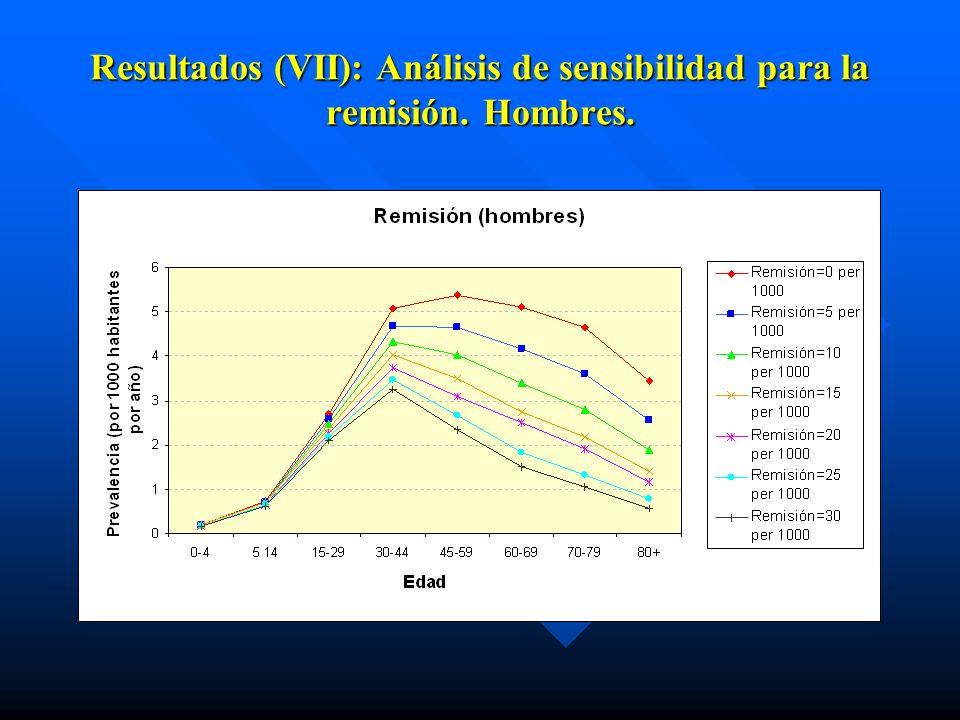 Resultados (VII): Análisis de sensibilidad para la remisión. Hombres.