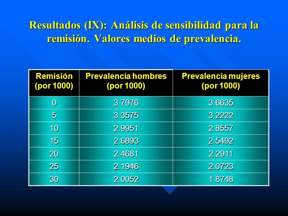 Prevalencia hombres (por 1000) Prevalencia mujeres (por 1000)
