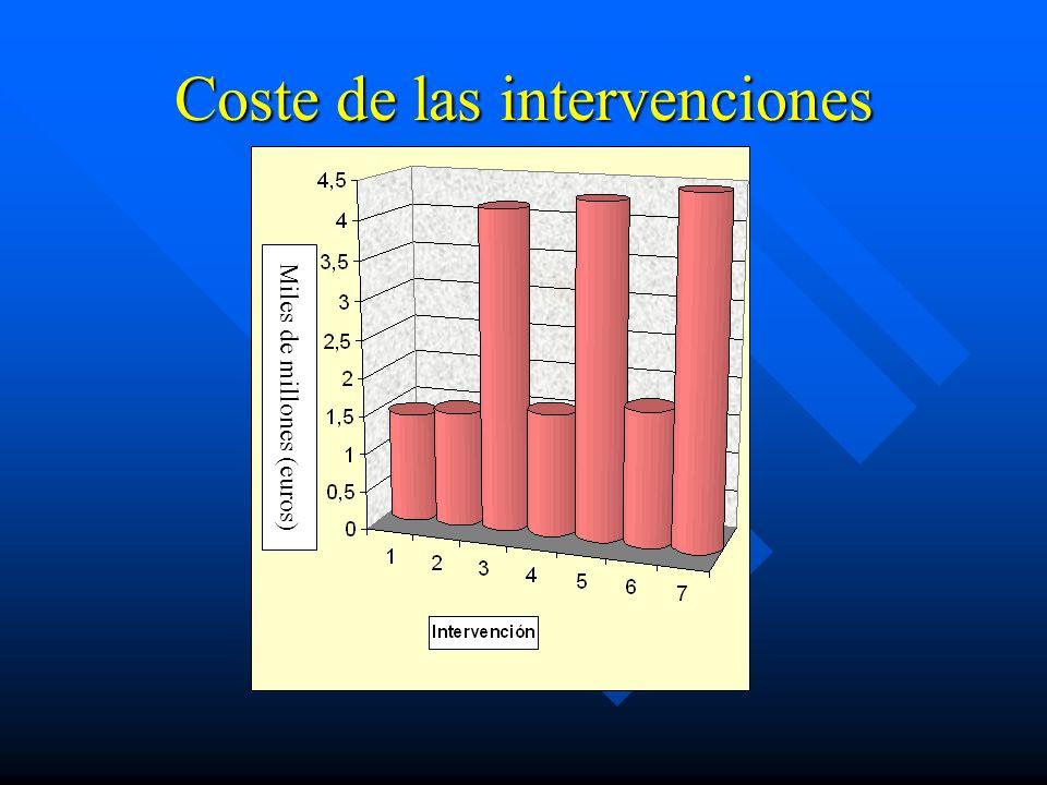 Coste de las intervenciones
