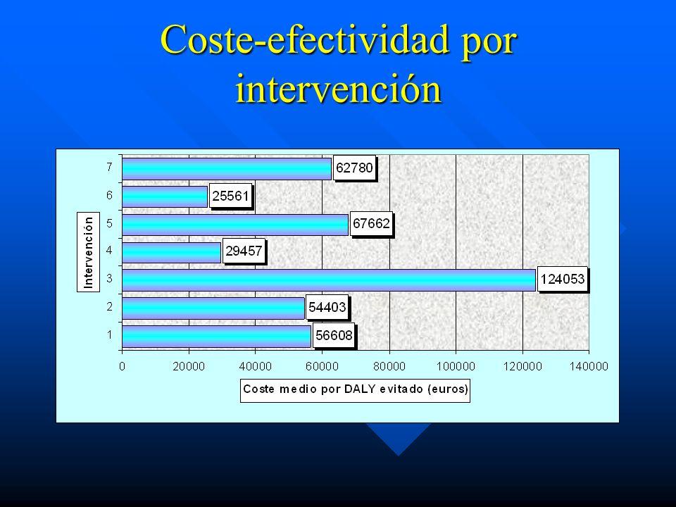 Coste-efectividad por intervención