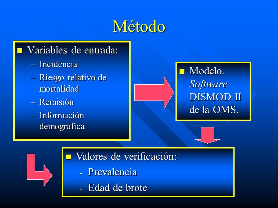 Método Variables de entrada: Modelo. Software DISMOD II de la OMS.
