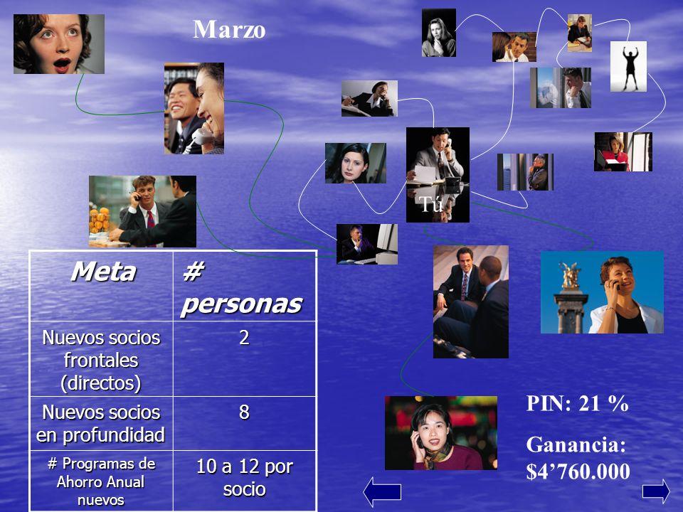 Marzo Meta # personas Tú PIN: 21 % Ganancia: $4'760.000