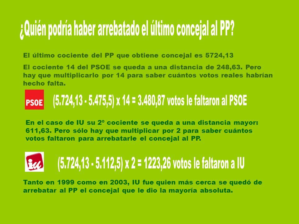 (5.724,13 - 5.475,5) x 14 = 3.480,87 votos le faltaron al PSOE