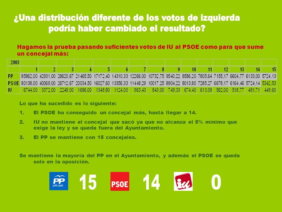 ¿Una distribución diferente de los votos de izquierda