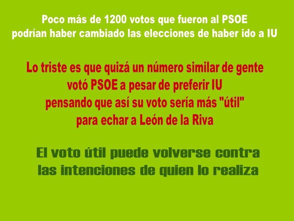 Poco más de 1200 votos que fueron al PSOE