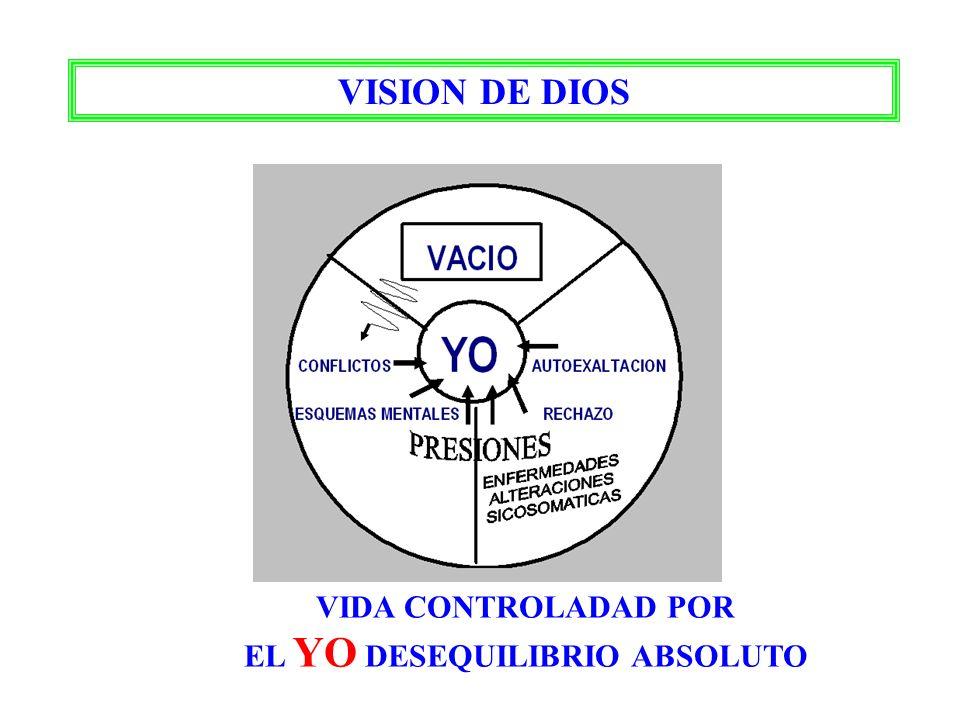 EL YO DESEQUILIBRIO ABSOLUTO