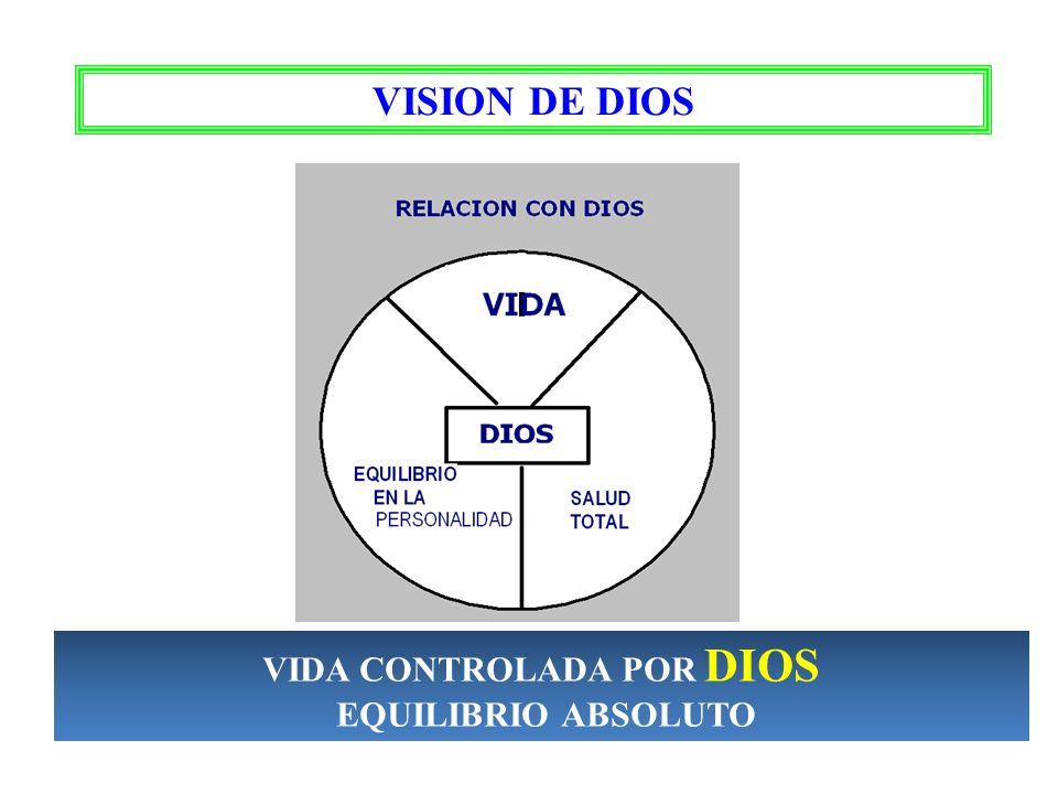 VIDA CONTROLADA POR DIOS
