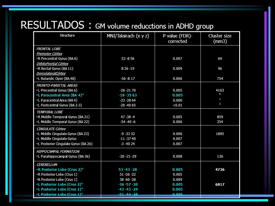 RESULTADOS : GM volume reducctions in ADHD group