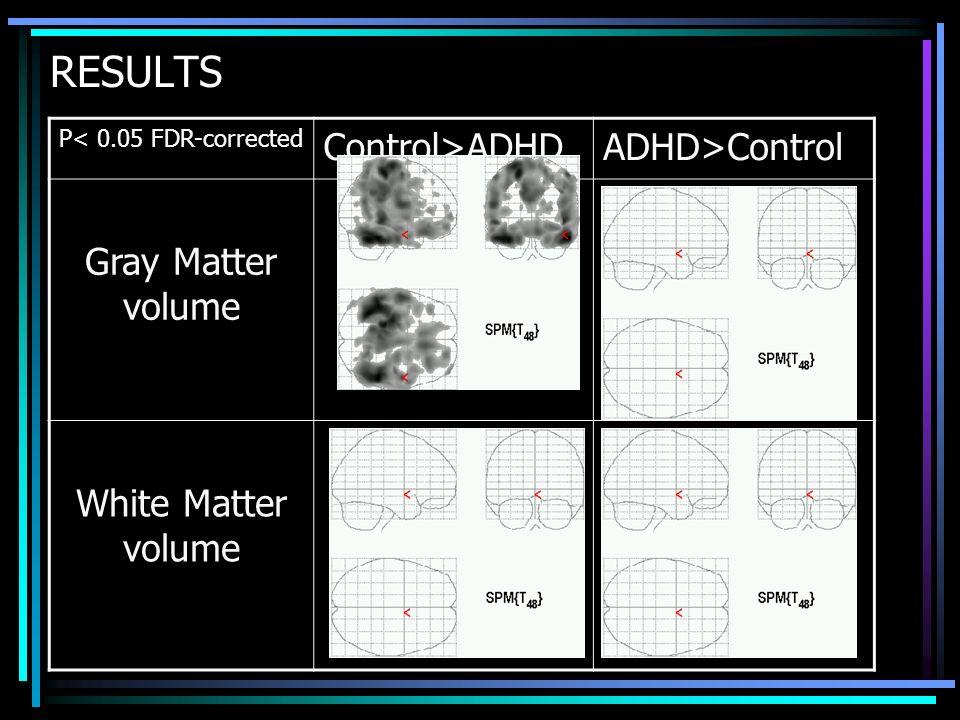 RESULTS Control>ADHD ADHD>Control Gray Matter volume