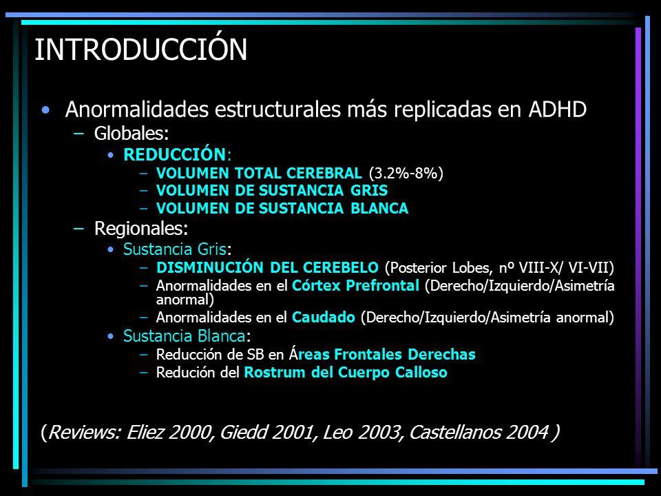 INTRODUCCIÓN Anormalidades estructurales más replicadas en ADHD