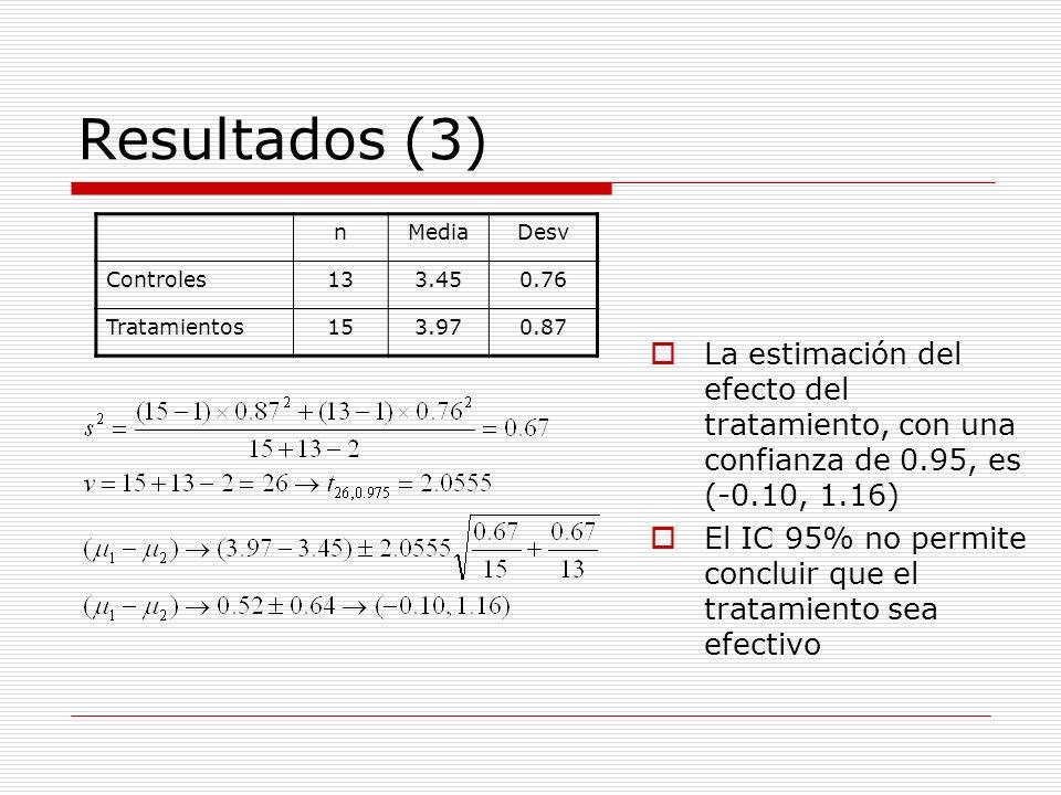 Resultados (3) n. Media. Desv. Controles. 13. 3.45. 0.76. Tratamientos. 15. 3.97. 0.87.