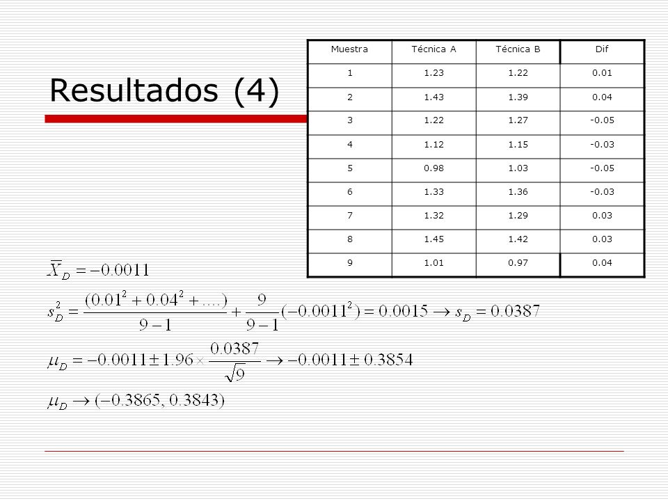 Resultados (4) Muestra Técnica A Técnica B Dif 1 1.23 1.22 0.01 2 1.43
