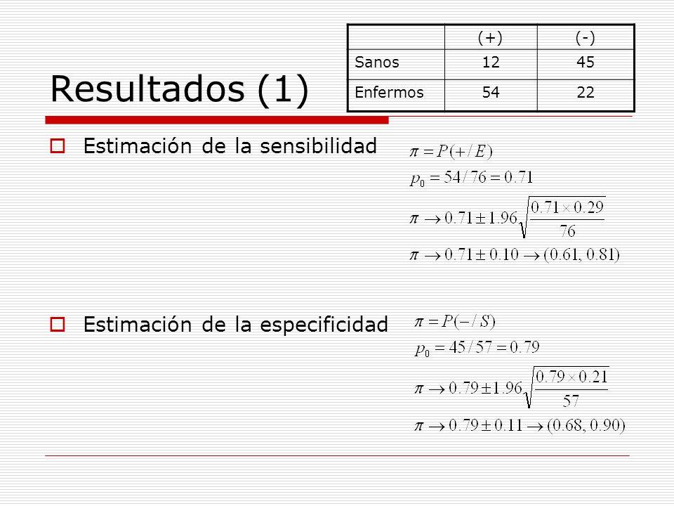 Resultados (1) Estimación de la sensibilidad