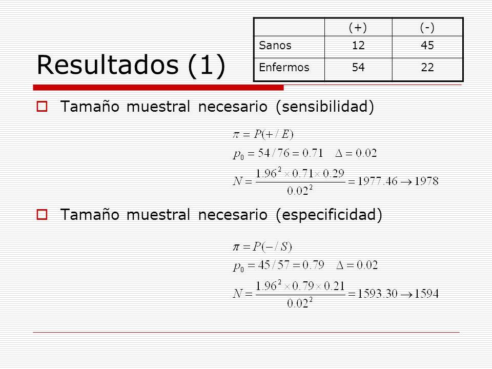 Resultados (1) Tamaño muestral necesario (sensibilidad)