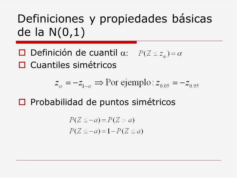 Definiciones y propiedades básicas de la N(0,1)