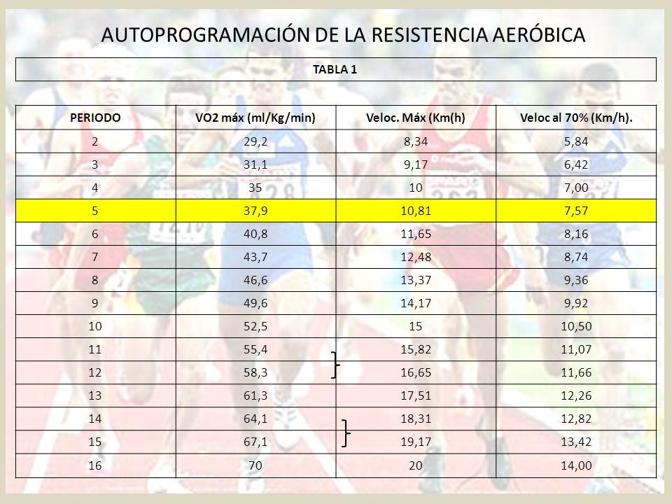 AUTOPROGRAMACIÓN DE LA RESISTENCIA AERÓBICA