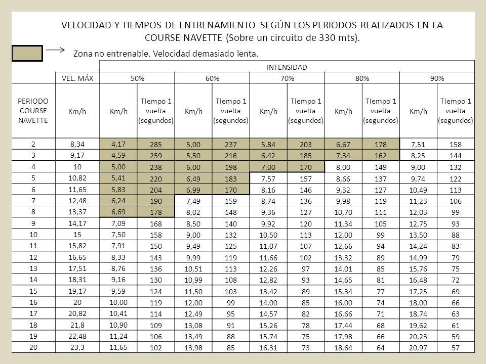 VELOCIDAD Y TIEMPOS DE ENTRENAMIENTO SEGÚN LOS PERIODOS REALIZADOS EN LA COURSE NAVETTE (Sobre un circuito de 330 mts).