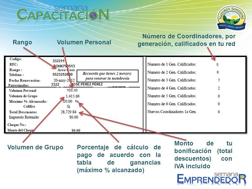 Número de Coordinadores, por generación, calificados en tu red