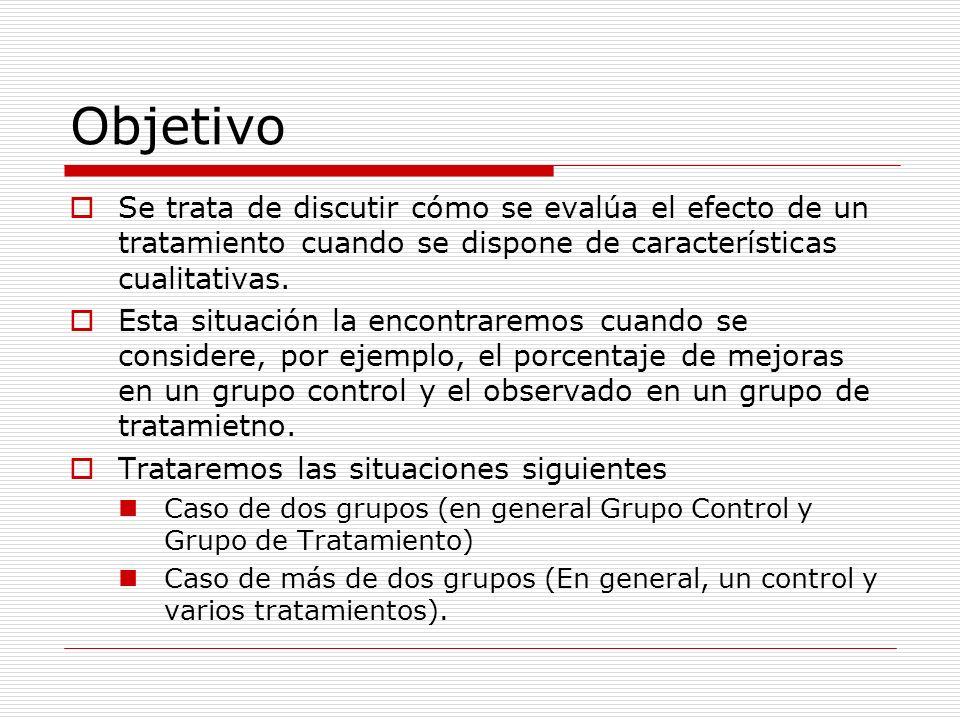 ObjetivoSe trata de discutir cómo se evalúa el efecto de un tratamiento cuando se dispone de características cualitativas.