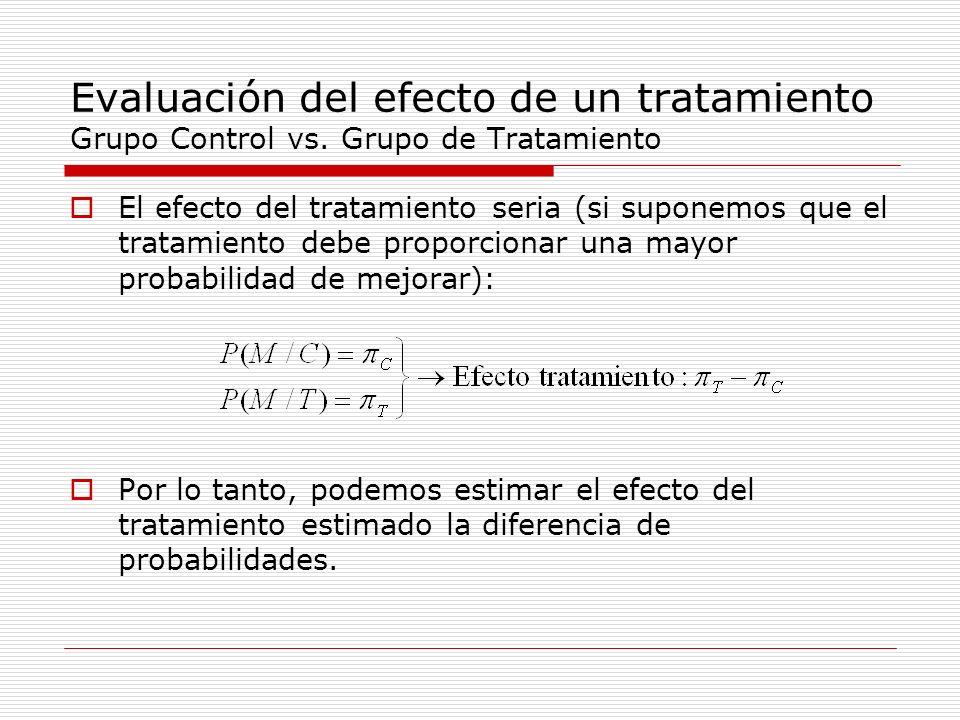Evaluación del efecto de un tratamiento Grupo Control vs