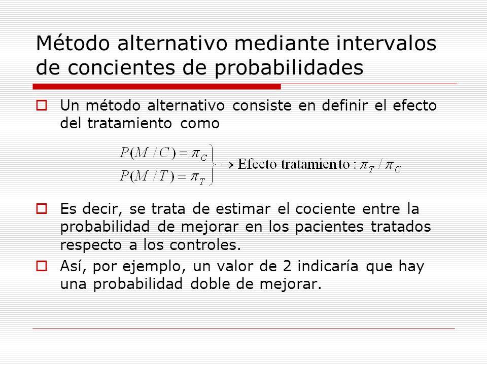 Método alternativo mediante intervalos de concientes de probabilidades