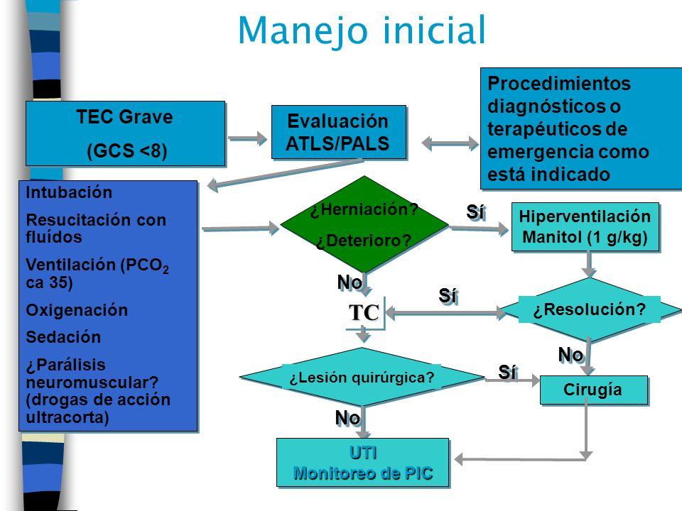 Manejo inicial Procedimientos diagnósticos o terapéuticos de emergencia como está indicado. TEC Grave.