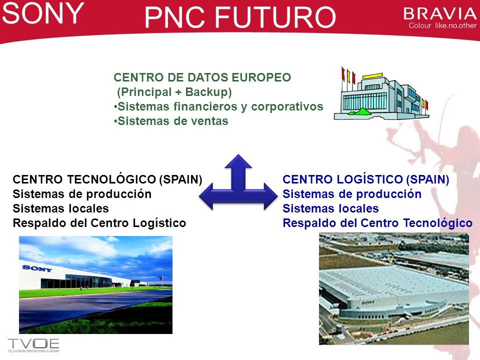 SONY PNC FUTURO CENTRO DE DATOS EUROPEO (Principal + Backup)