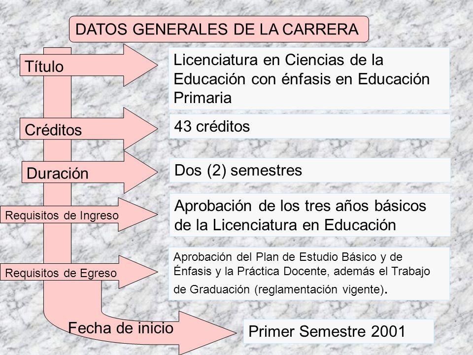 DATOS GENERALES DE LA CARRERA