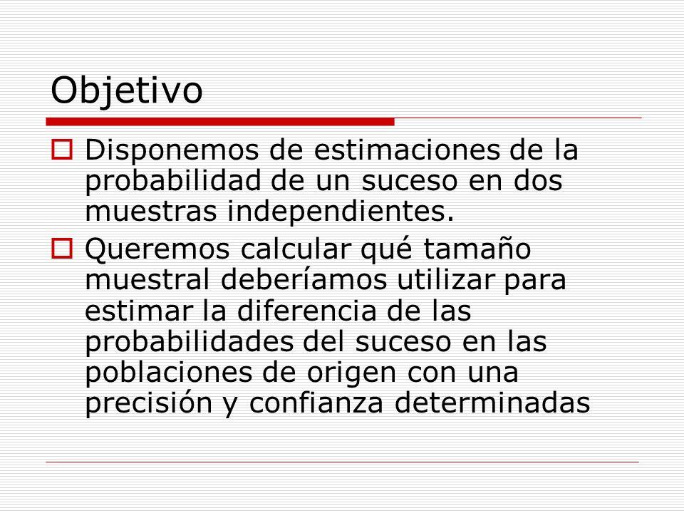 Objetivo Disponemos de estimaciones de la probabilidad de un suceso en dos muestras independientes.