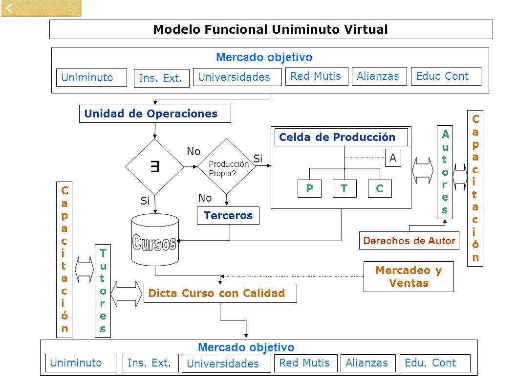 Modelo Funcional Uniminuto Virtual