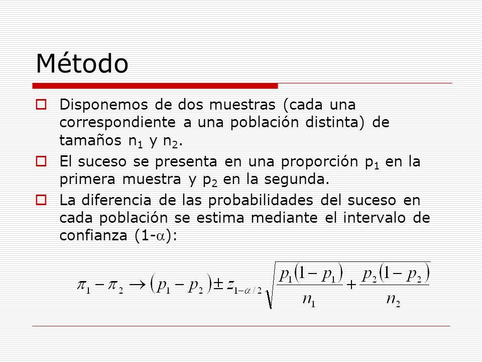 Método Disponemos de dos muestras (cada una correspondiente a una población distinta) de tamaños n1 y n2.