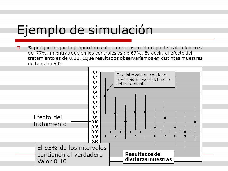Ejemplo de simulación Efecto del tratamiento El 95% de los intervalos