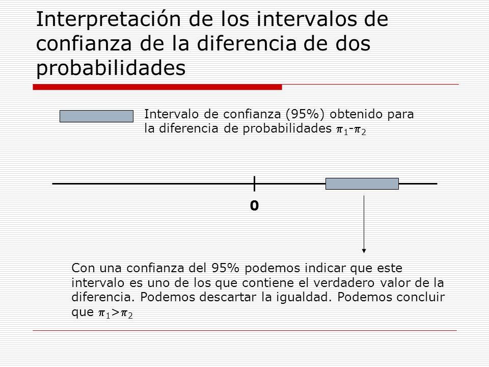 Interpretación de los intervalos de confianza de la diferencia de dos probabilidades