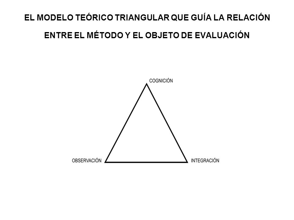 EL MODELO TEÓRICO TRIANGULAR QUE GUÍA LA RELACIÓN ENTRE EL MÉTODO Y EL OBJETO DE EVALUACIÓN
