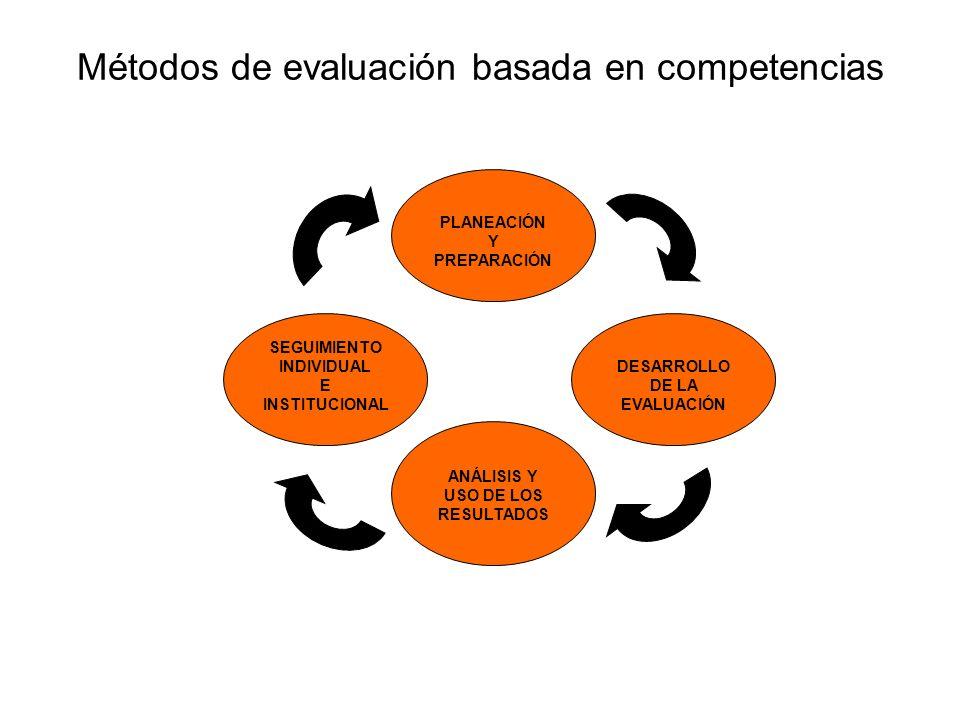 Métodos de evaluación basada en competencias