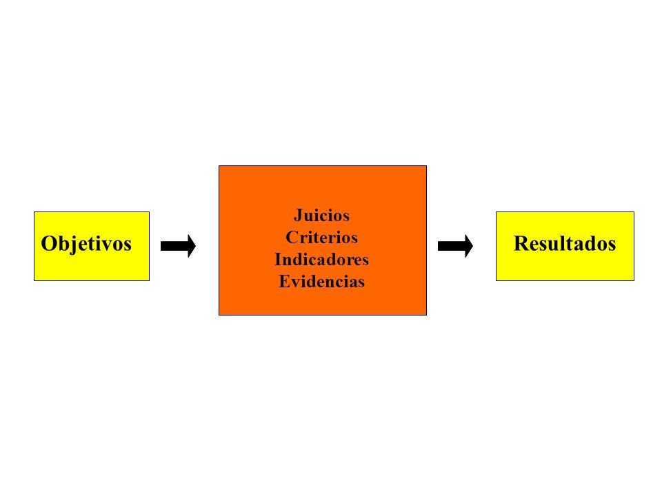 Juicios Criterios Indicadores Evidencias Objetivos Resultados