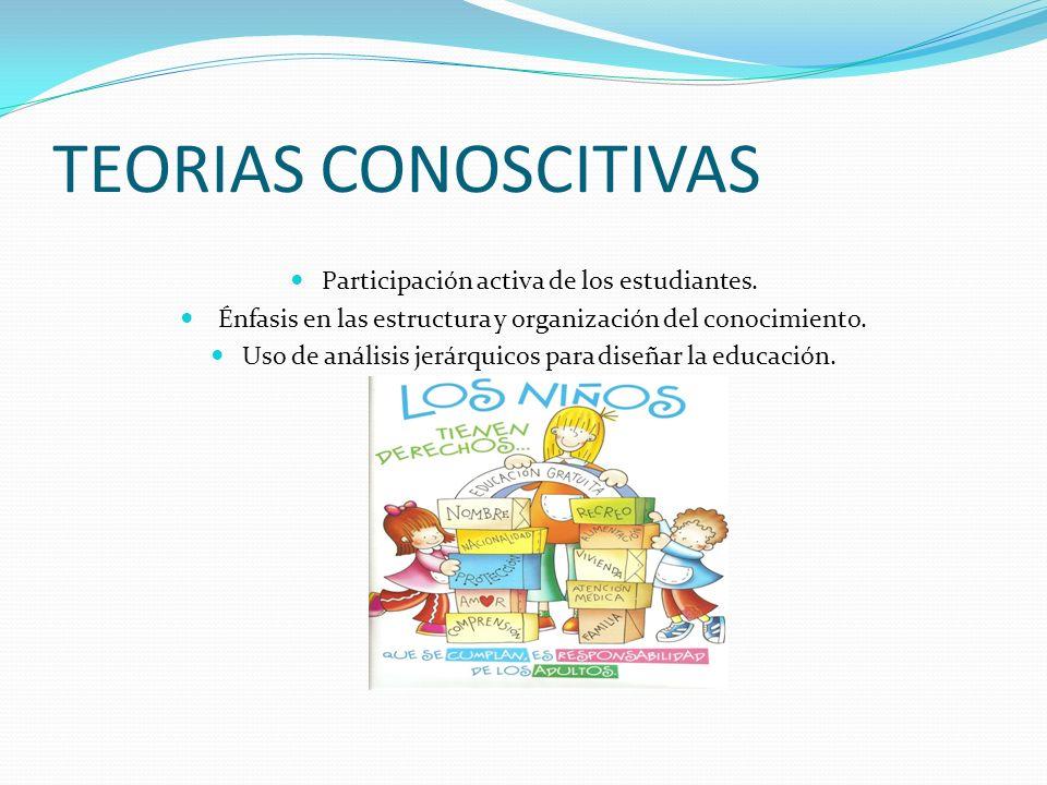TEORIAS CONOSCITIVAS Participación activa de los estudiantes.