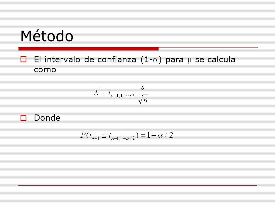Método El intervalo de confianza (1-a) para m se calcula como Donde