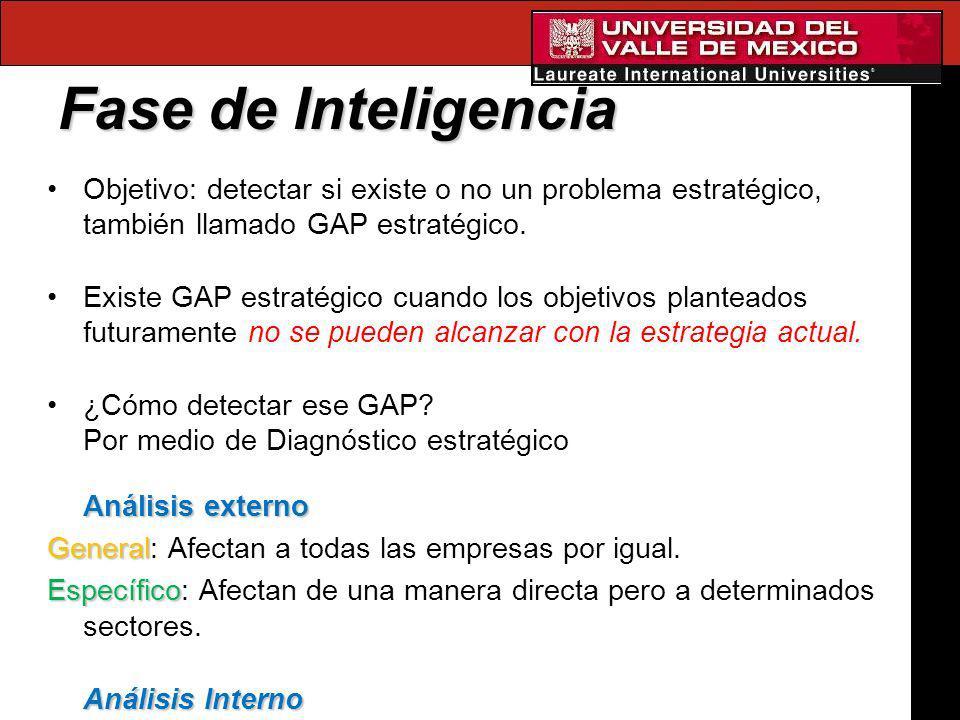 Fase de Inteligencia Objetivo: detectar si existe o no un problema estratégico, también llamado GAP estratégico.