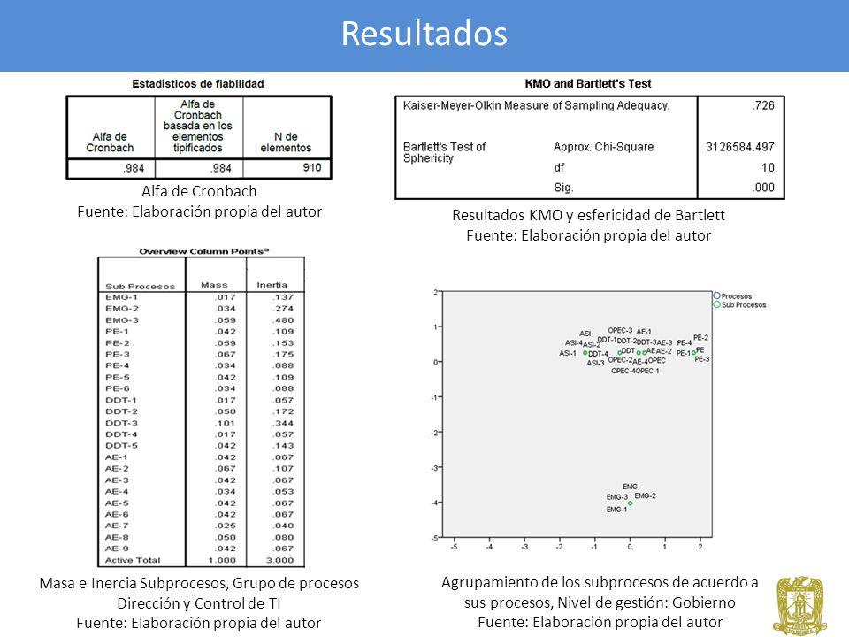 Resultados Alfa de Cronbach Fuente: Elaboración propia del autor