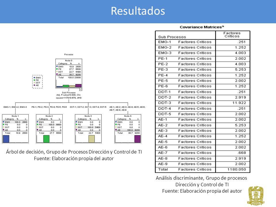Resultados Árbol de decisión, Grupo de Procesos Dirección y Control de TI. Fuente: Elaboración propia del autor.