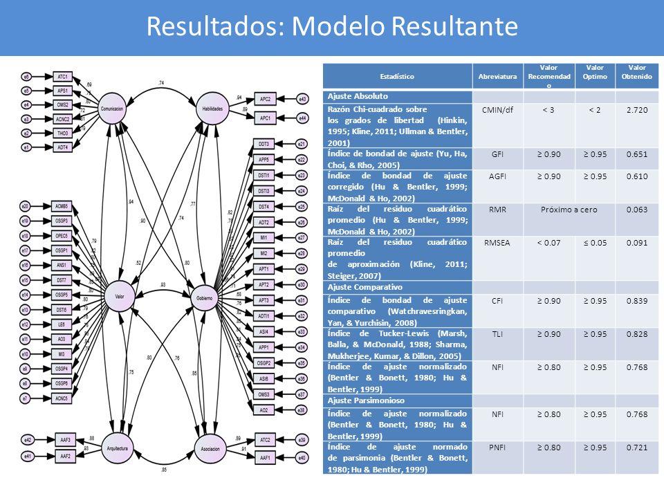 Resultados: Modelo Resultante