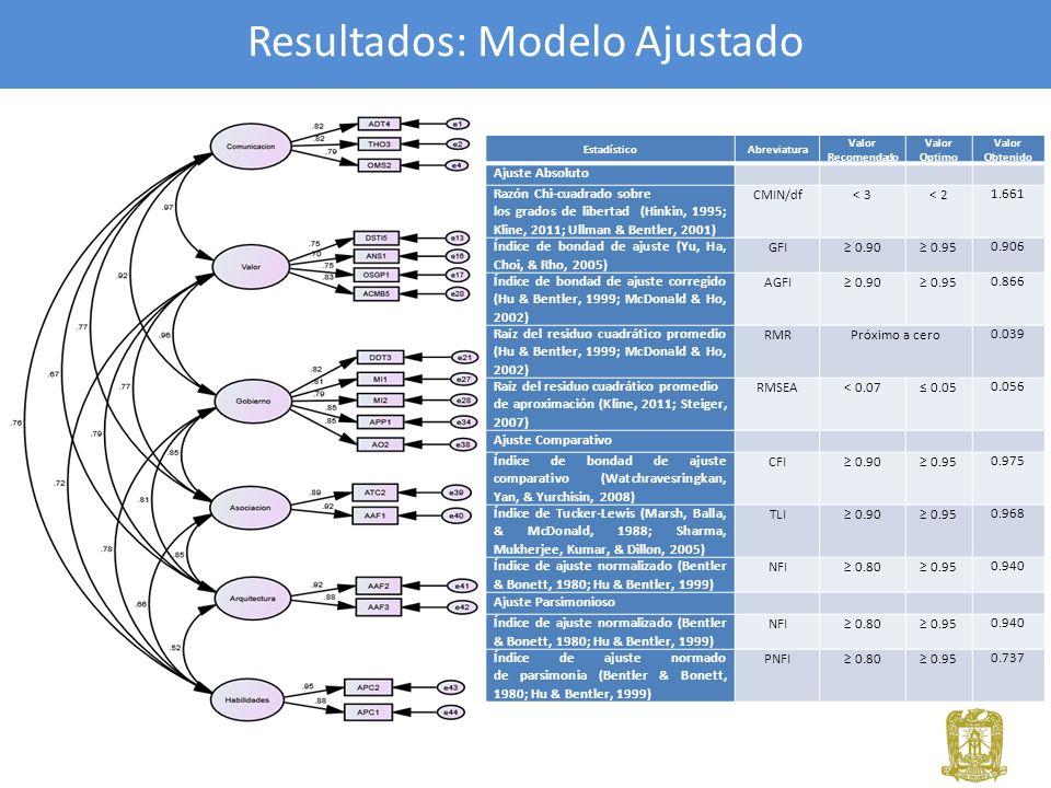 Resultados: Modelo Ajustado